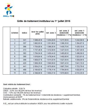 Snuipp fsu la grille des salaires au 1er juillet 2016 - Nouvelle grille indiciaire 2015 ...