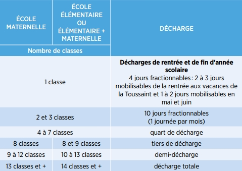 Direction D Ecole Les Quotites De Decharge A La Prochaine Rentree