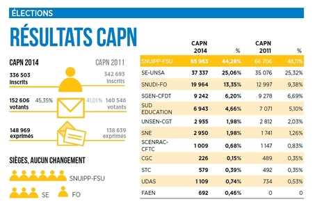 Resultats Elections Pro 2014