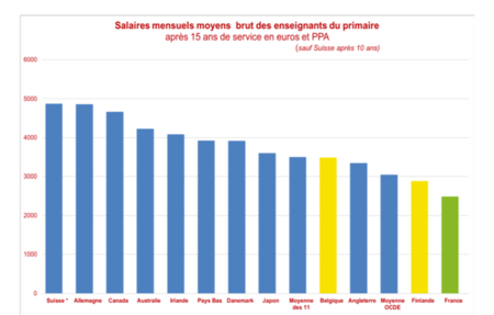 11pays Salaires