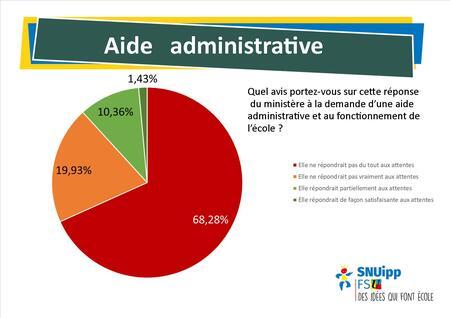 Enquête Direction Aide Administrative