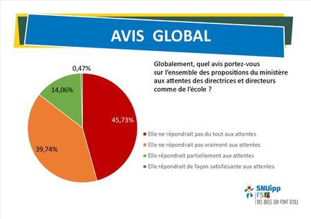 Enquête Direction Avis Global